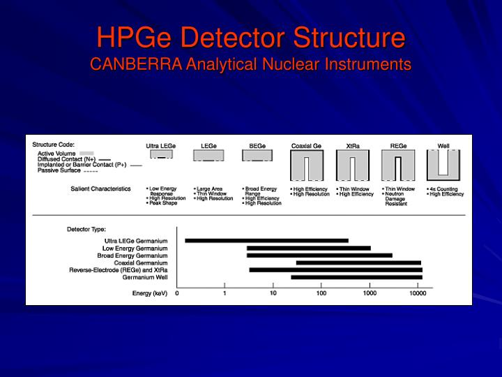 HPGe Detector Structure