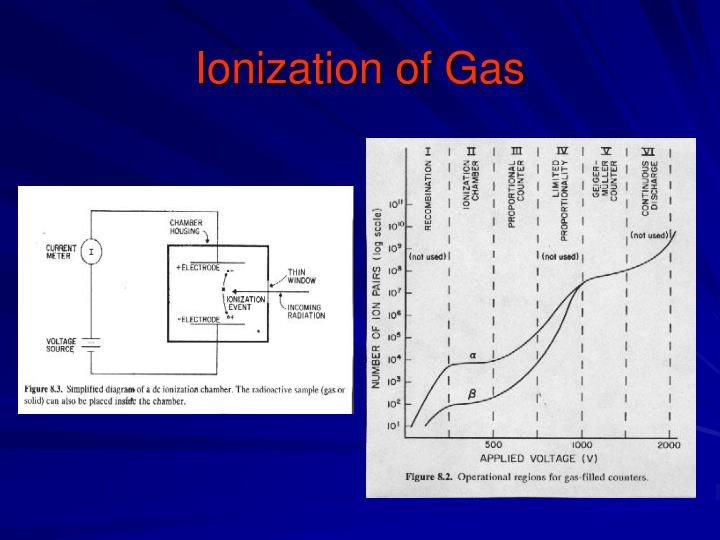Ionization of Gas