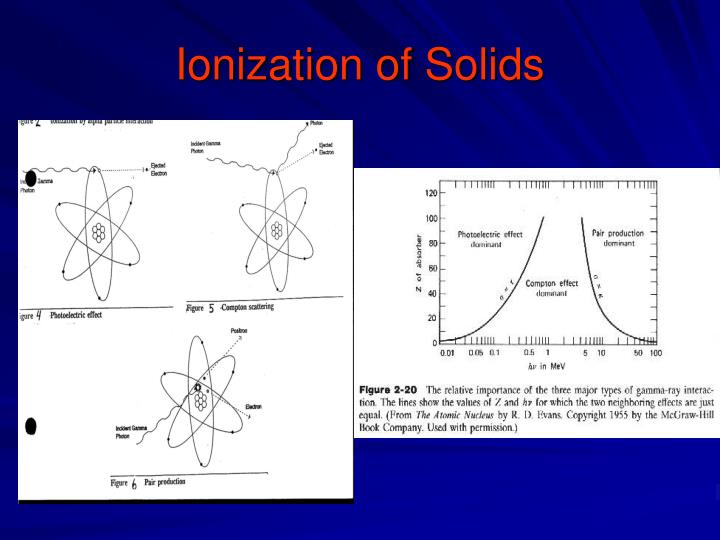 Ionization of Solids
