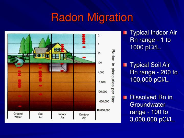 Radon Migration