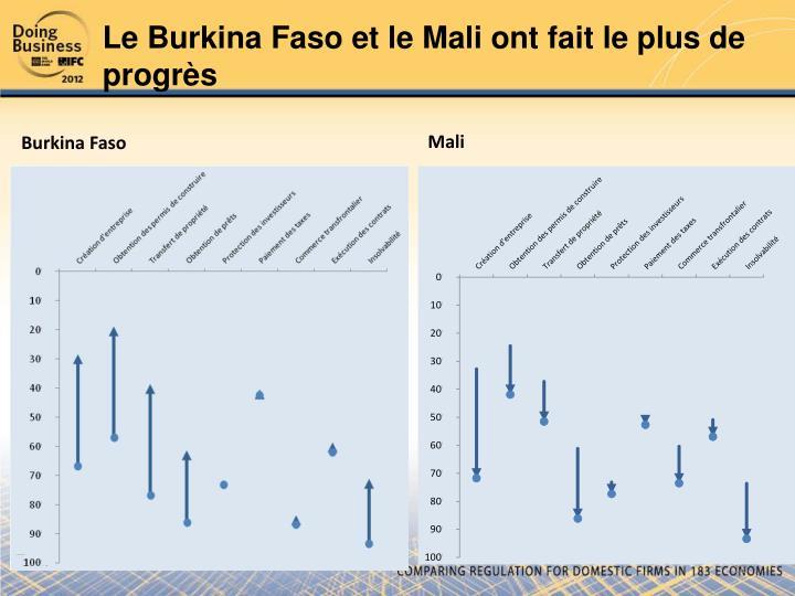Le Burkina Faso et le Mali ont fait le plus de progrès