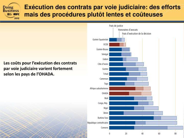 Exécution des contrats par voie judiciaire: des efforts mais des procédures plutôt lentes et coûteuses