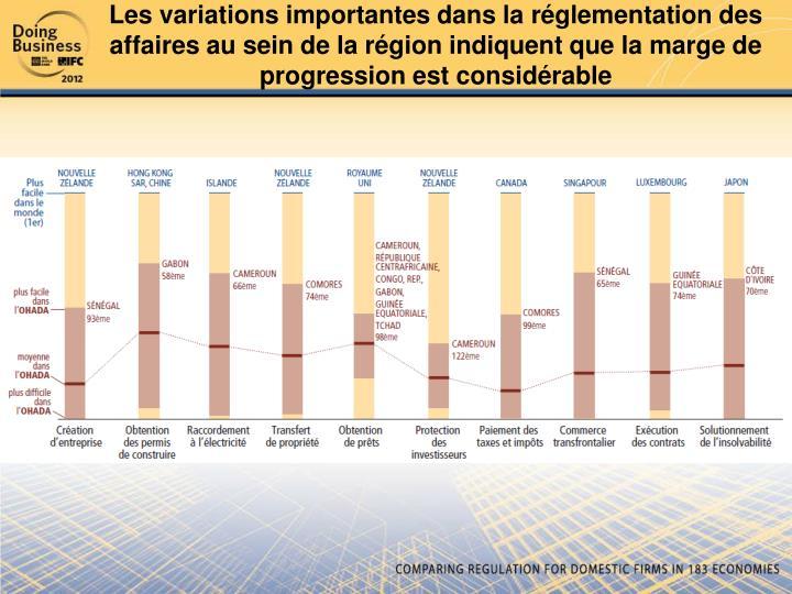 Les variations importantes dans la réglementation des affaires au sein de la région indiquent que la marge de progression est considérable