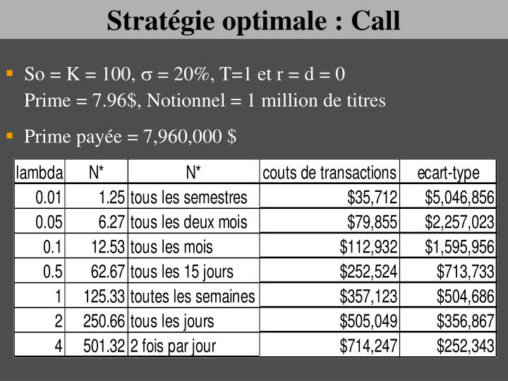 Stratégie optimale : Call