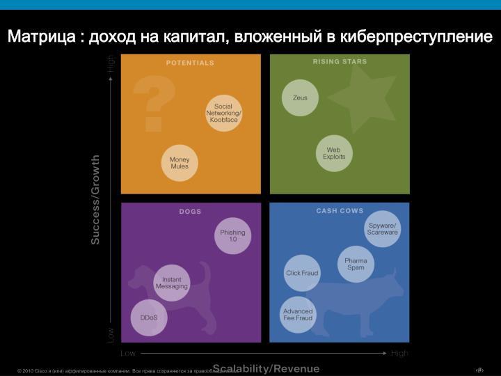 Матрица : доход на капитал, вложенный в киберпреступление