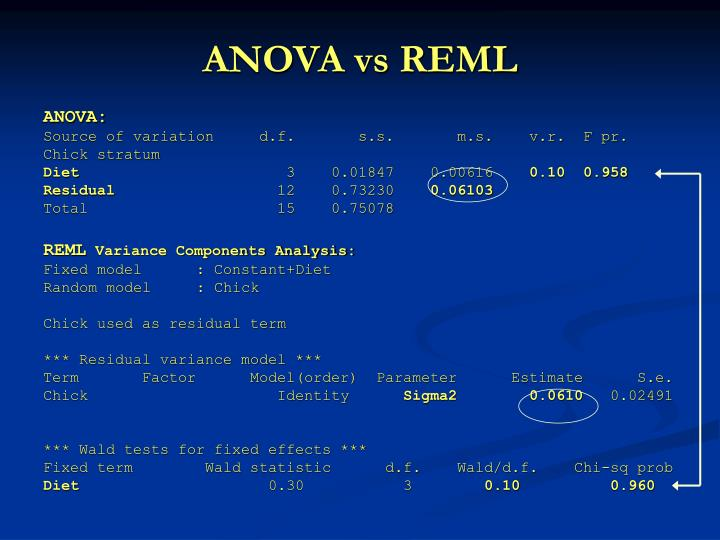 ANOVA vs REML