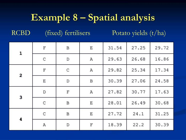 Example 8 – Spatial analysis