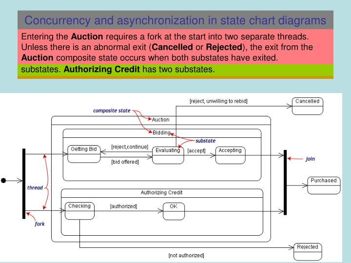 Concurrency and asynchronization in state chart diagrams