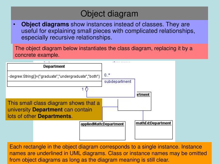 The object diagram below instantiates the class diagram, replacing it by a concrete example.