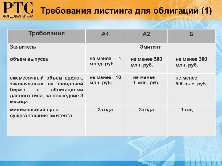 Требования листинга для облигаций (1)