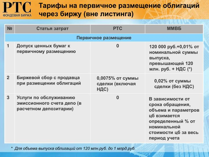 Тарифы на первичное размещение облигаций через биржу (вне листинга)