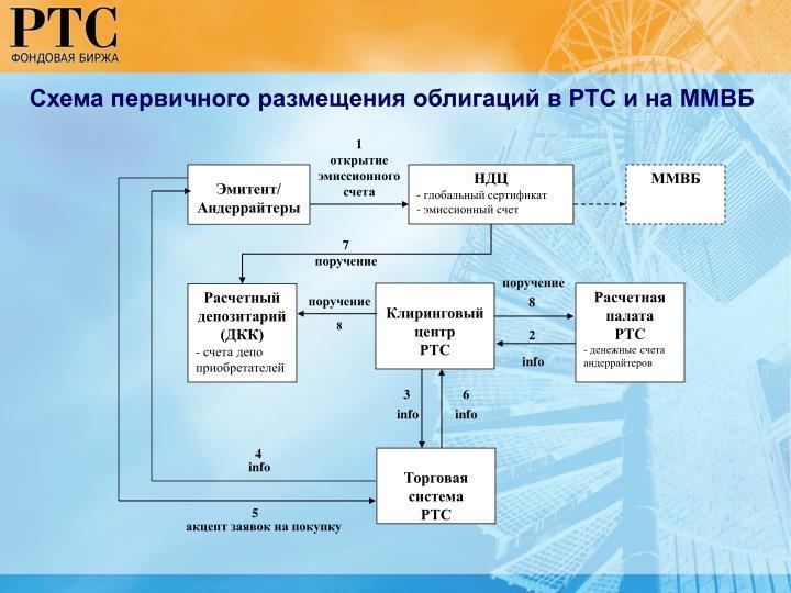 Схема первичного размещения облигаций в РТС и на ММВБ
