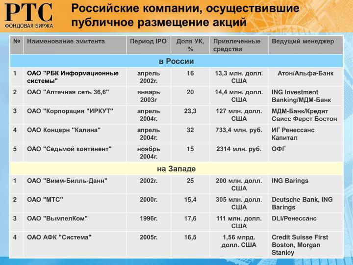 Российские компании, осуществившие публичное размещение акций