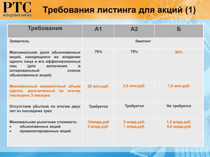 Требования листинга для акций (1)