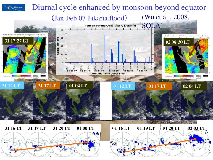 Diurnal cycle enhanced by monsoon beyond equator