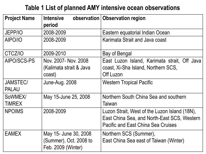 Table 1 List of planned AMY intensive ocean observations