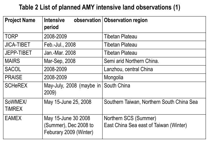 Table 2 List of planned AMY intensive land observations (1)