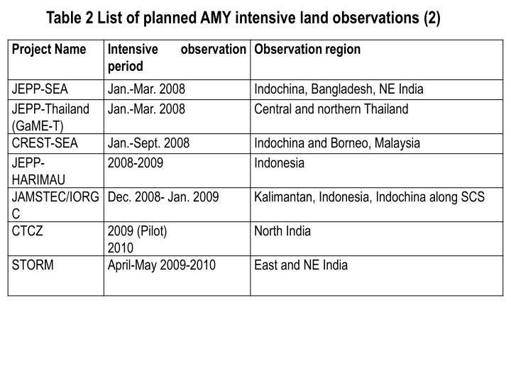 Table 2 List of planned AMY intensive land observations (2)