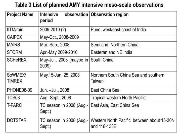 Table 3 List of planned AMY intensive meso-scale observations
