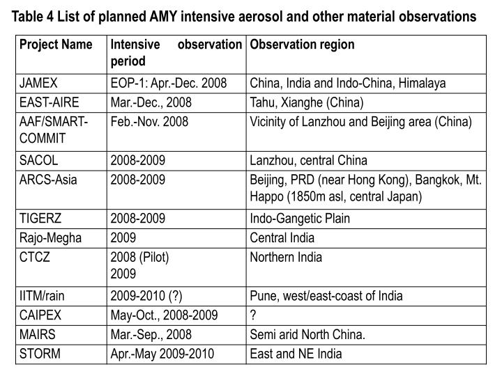 Table 4 List of planned AMY intensive aerosol and other material observations