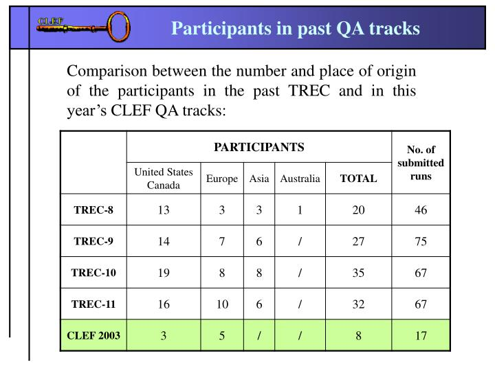 Participants in past QA tracks