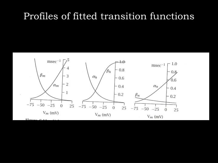 Profiles of fitted transition functions