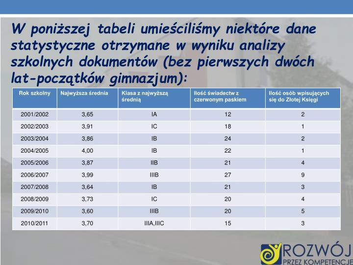W poniższej tabeli umieściliśmy niektóre dane statystyczne otrzymane w wyniku analizy szkolnych dokumentów (bez pierwszych dwóch lat-początków gimnazjum):