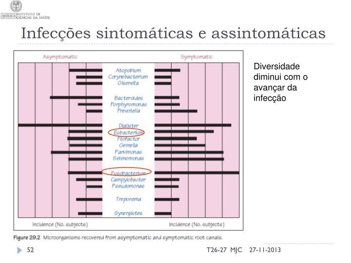 Infecções sintomáticas e assintomáticas