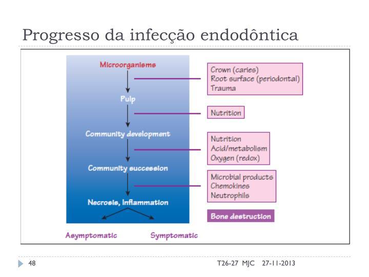 Progresso da infecção endodôntica