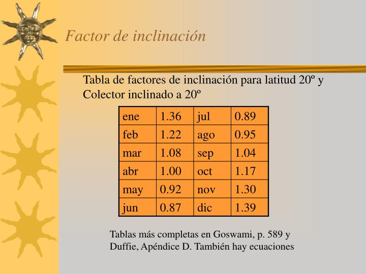 Factor de inclinación