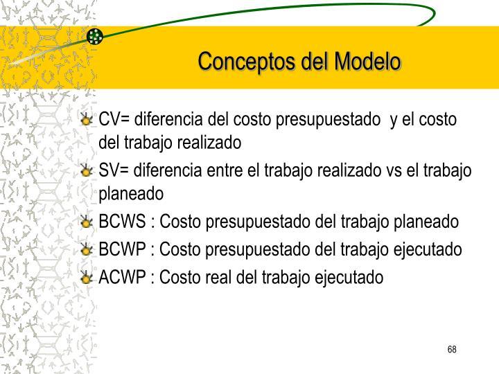 Conceptos del Modelo