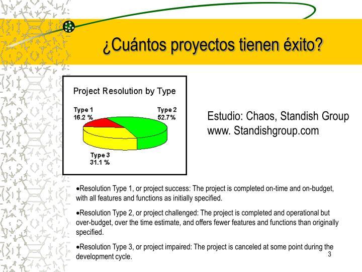 ¿Cuántos proyectos tienen éxito?