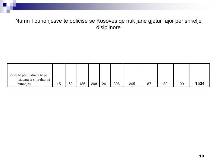 Numri I punonjesve te policise se Kosoves qe nuk jane gjetur fajor per shkelje disiplinore