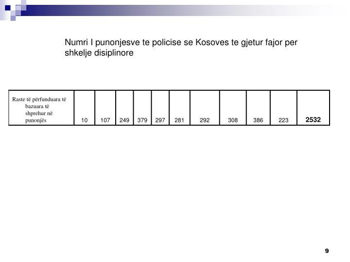 Numri I punonjesve te policise se Kosoves te gjetur fajor per shkelje disiplinore