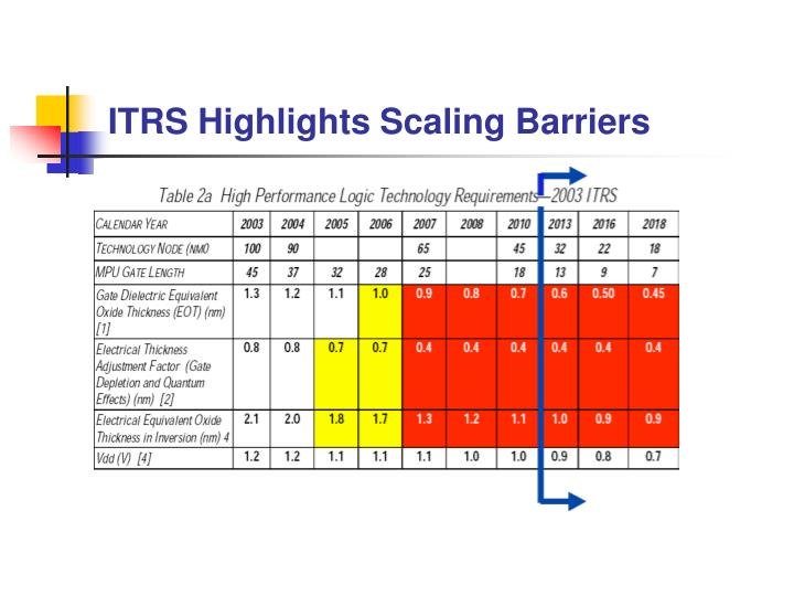 ITRS Highlights Scaling Barriers