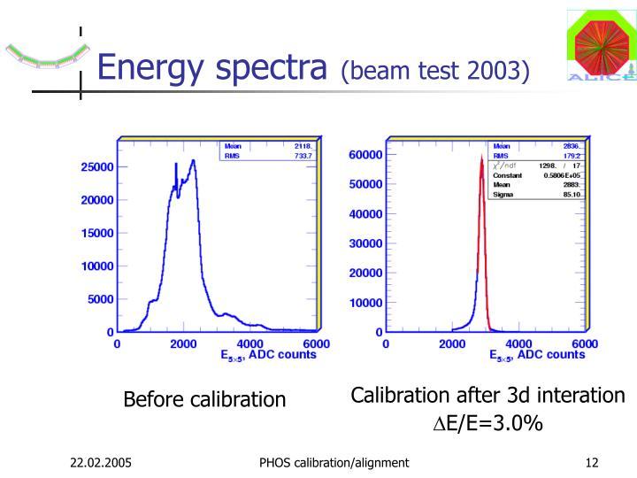Energy spectra