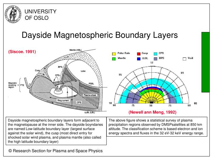 Dayside magnetospheric boundary layers