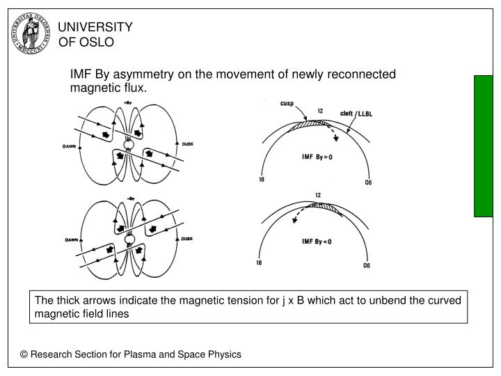 IMF By asymmetry on the movement of newly reconnected magnetic flux.