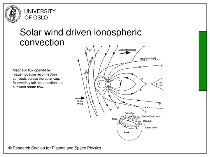 Solar wind driven ionospheric convection