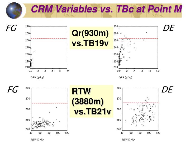 CRM Variables vs. TBc at Point M
