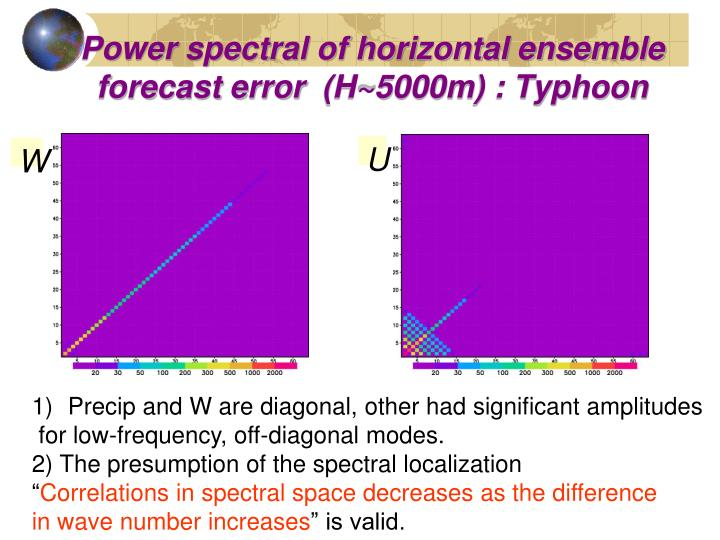 Power spectral of horizontal ensemble forecast error