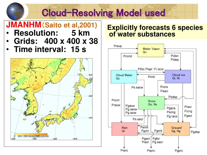 Cloud-Resolving Model used