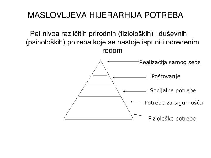 MASLOVLJEVA HIJERARHIJA POTREBA