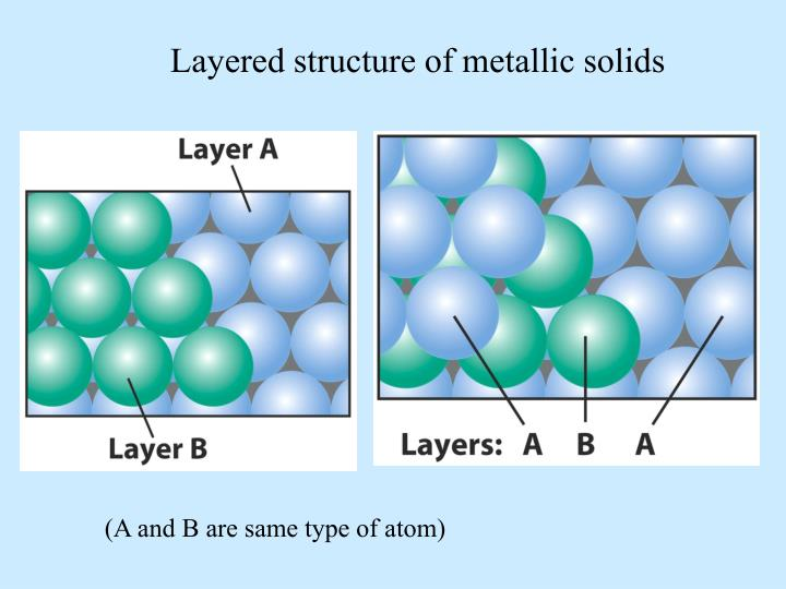 Layered structure of metallic solids