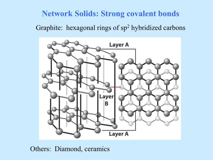 Network Solids: Strong covalent bonds