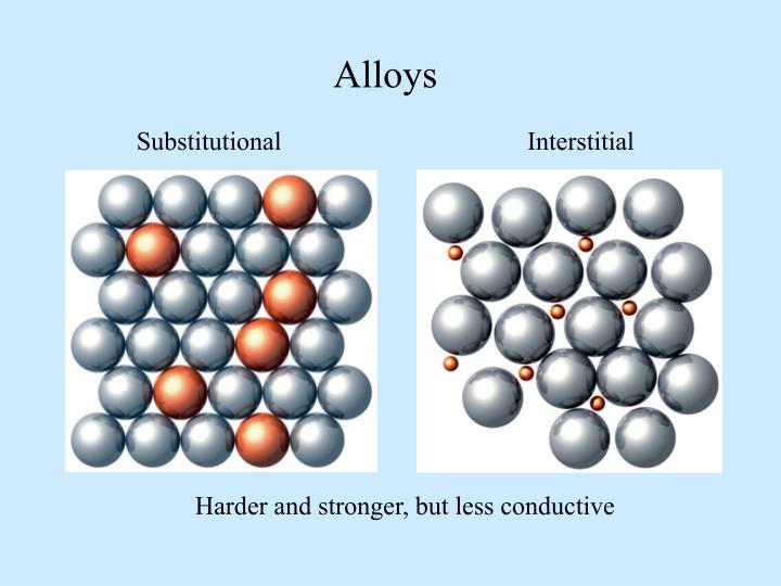 Alloys