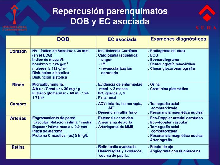 Repercusión parenquimatos