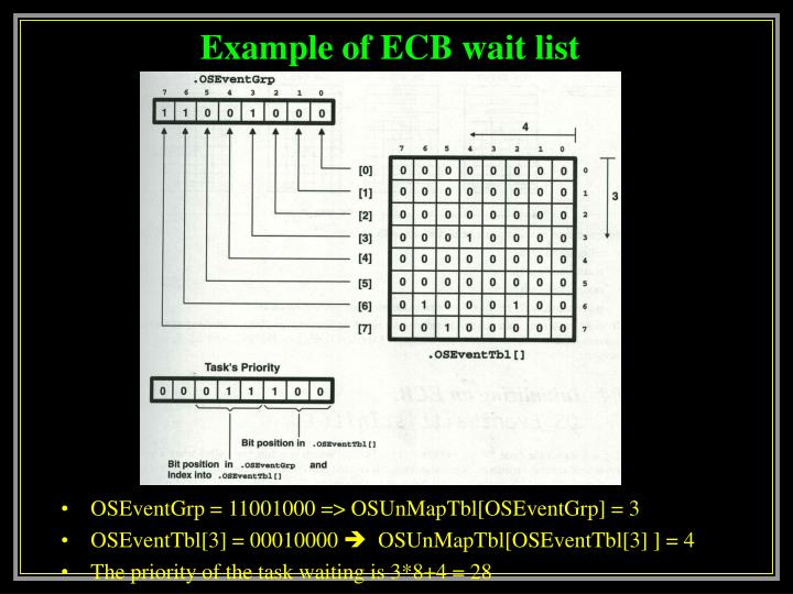 Example of ECB wait list