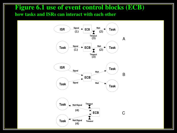 Figure 6 1 use of event control blocks ecb how tasks and isrs can interact with each other