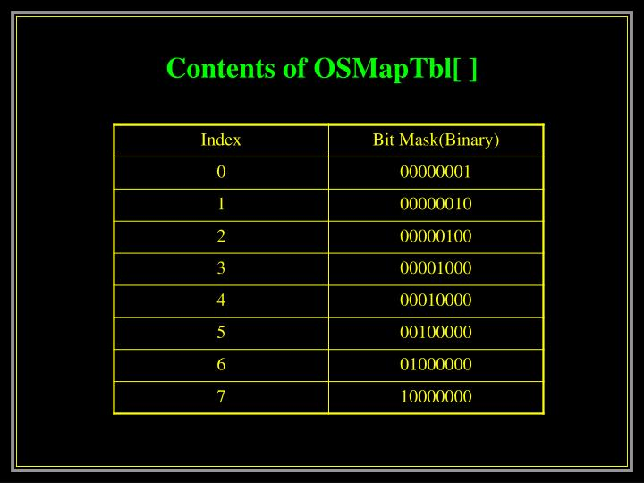 Contents of OSMapTbl[ ]